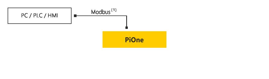 Schemat połączenia PiOne