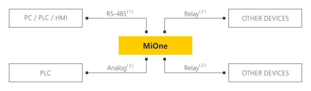 schemat podłączenia MiOne