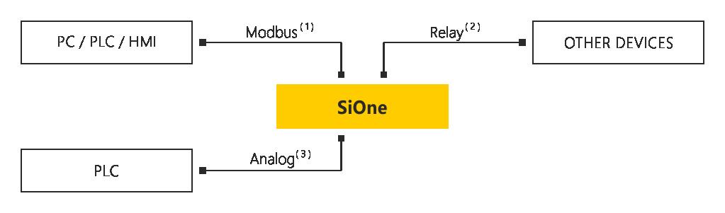 Schemat połączenia SiOne
